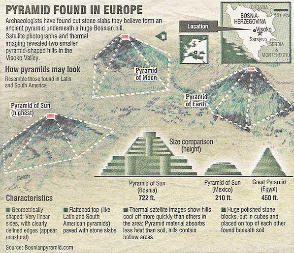 Pyramids Comparison